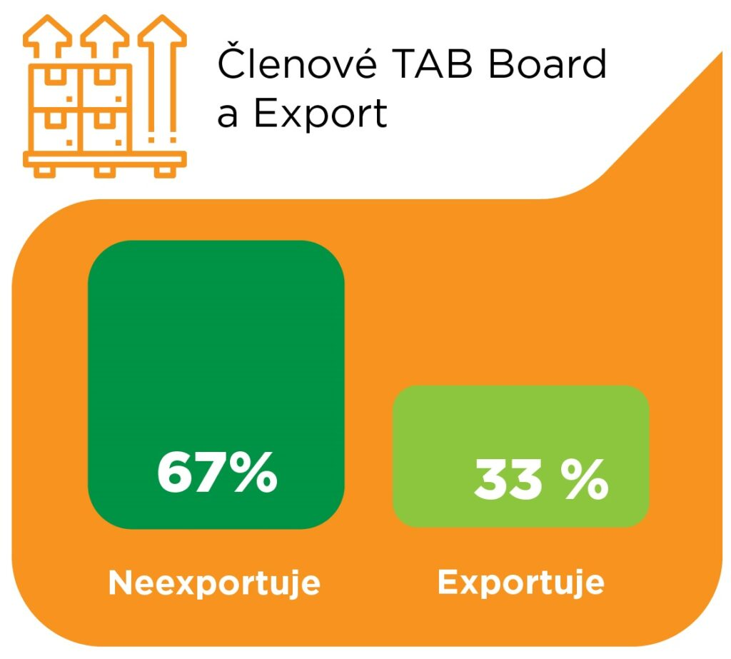 Členové TAB Board 2020 - exportní firmy