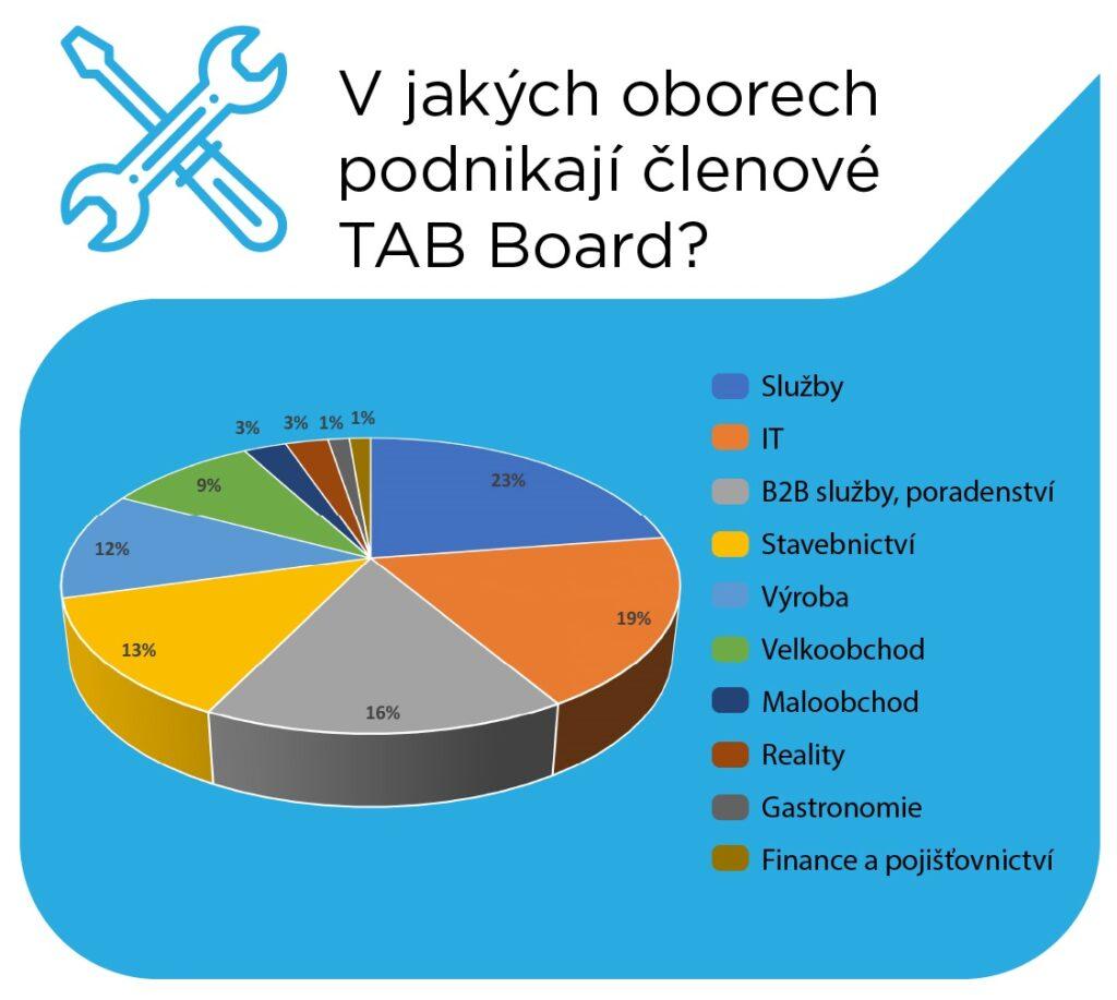 Členové TAB Board 2020 - obory podnikání