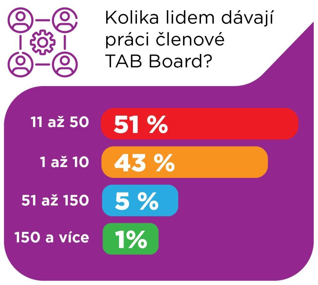 Členové TAB Board 2020 - počet zaměstnanců