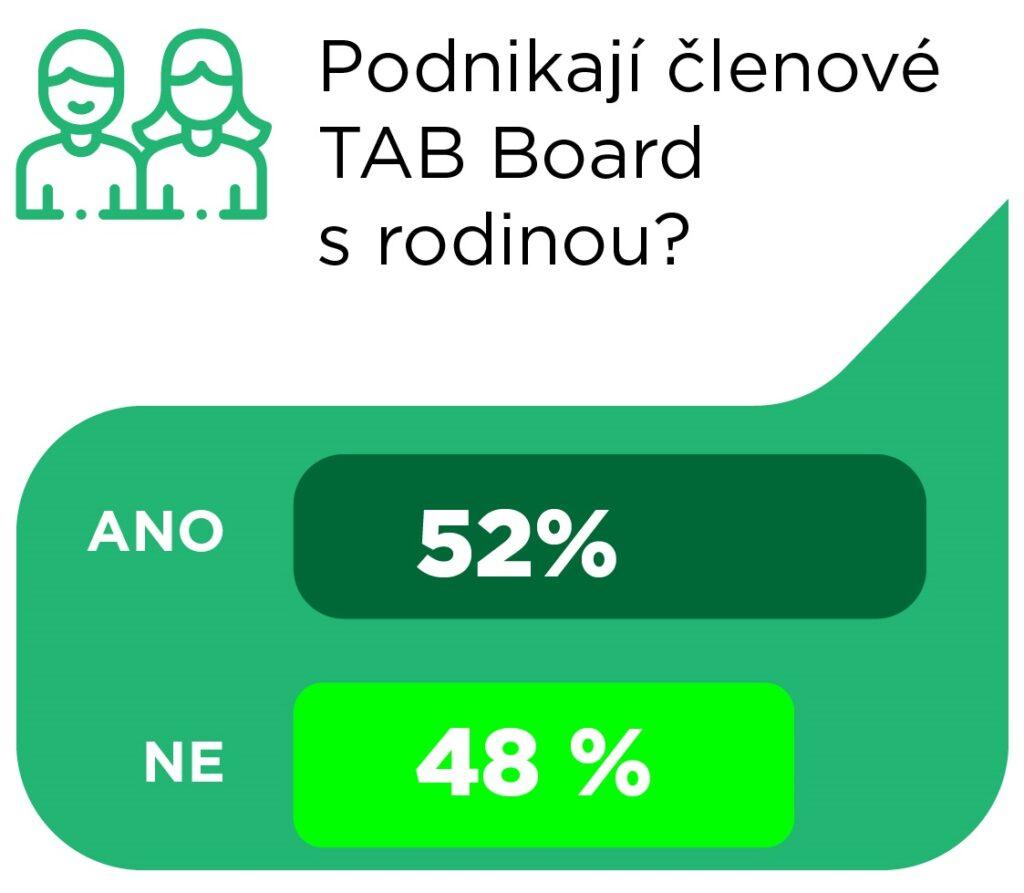 Členové TAB Board 2020 - rodinné firmy
