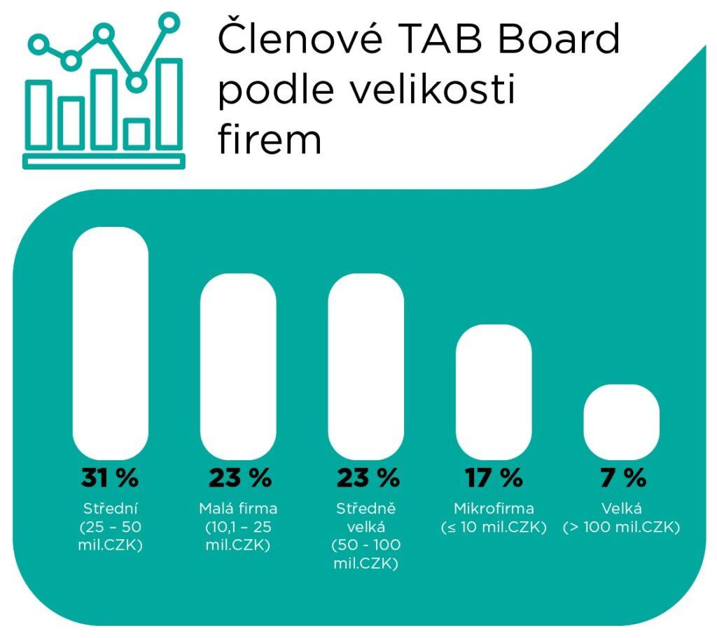 Členové TAB Board 2020 - velikost firem