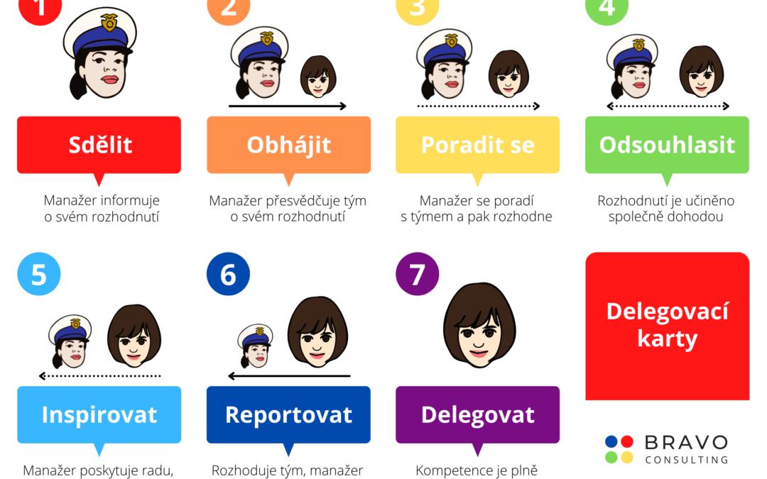 Delegation Poker: Delegovací karty česky