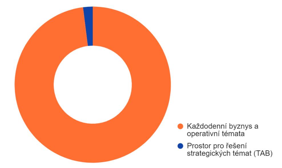 Graf: Kolik času investují majitelé firem do svého podnikání
