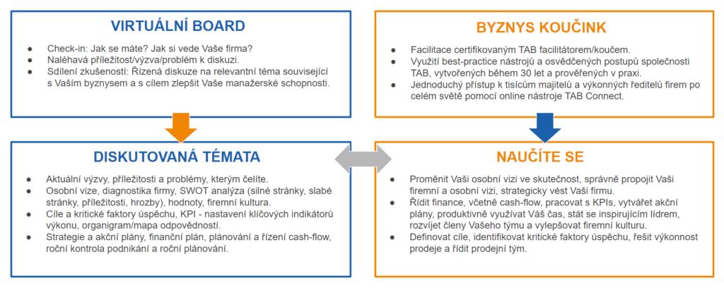 Schéma fungování TAB Byznys akcelerátoru